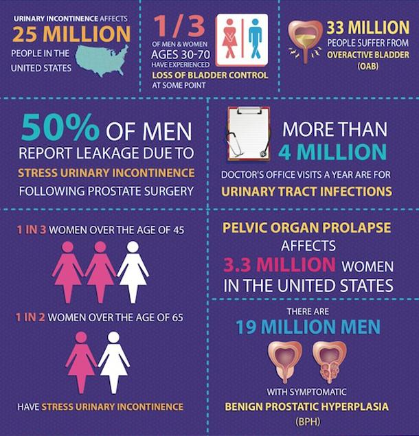 Bladder-Infographic